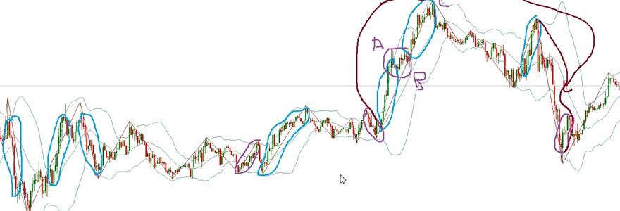 le mode de trading